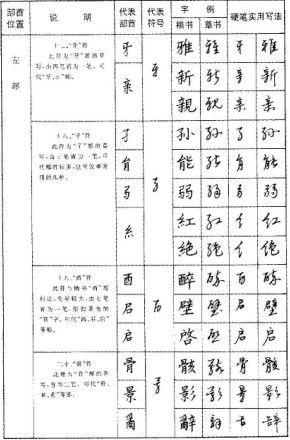 丁永康《硬笔草字书写技巧》练字帖免费下载(共90张)